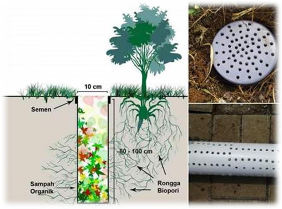 Lubang Resapan Biopori Drainase Berwawasan Lingkungan